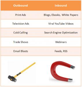Hvad er forskellen mellem inbound marketing og outbound marketing?