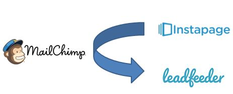 Kombinér Mailchimp, Leadfeeder og Instapage