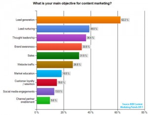 B2B marketing rapport: Vi laver indhold for at generere leads