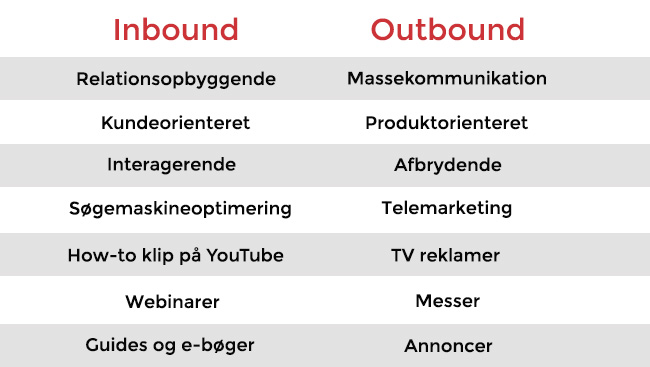 Forskelle på inbound og outbound marketing