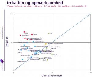Reklameanalysen 2011: Vækker reklamer irritation eller opmærksomhed?