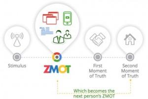 ZMOT - den nye mentale model i marketing