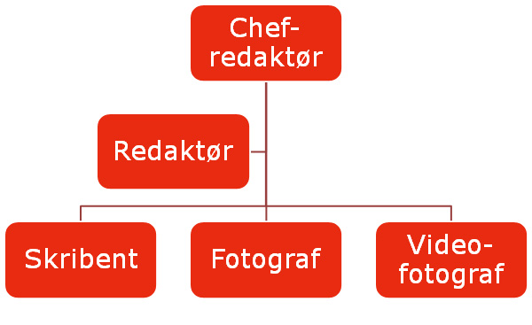 Diagram over en simpel organisation i content marketing teamet