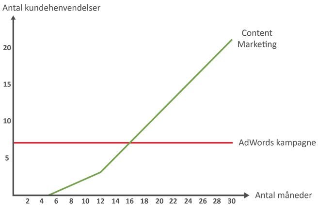 Forskellen på content marketing og adwords