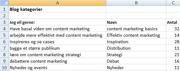 content-marketing-optimering-blog-kategorier