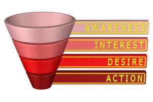 AIDA-modellen: Awareness, Interest, Desire, Action