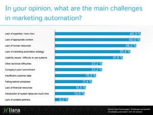Marketing automation udfordringer